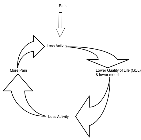 Image showing the downward spiral of pain and depression